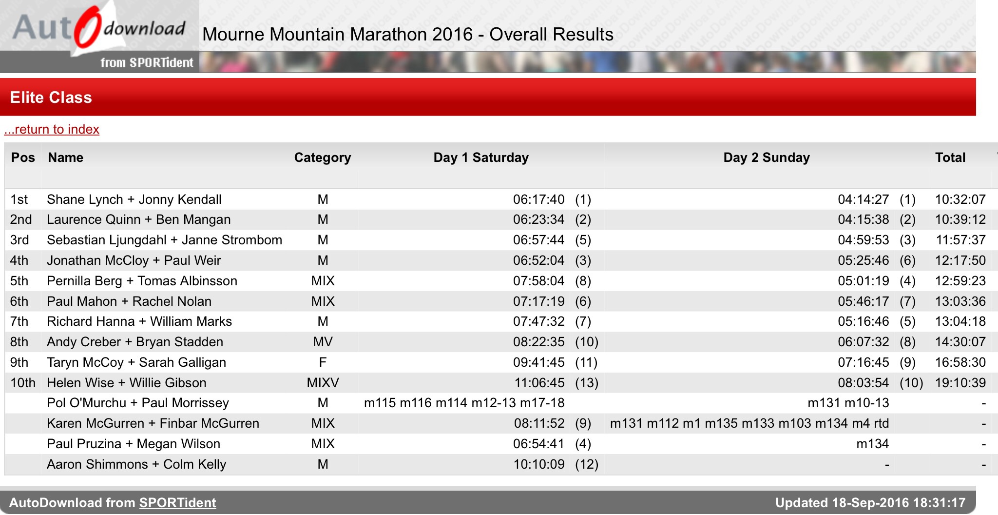 Elite Class Result, Mourne Mountain Marathon 2016.